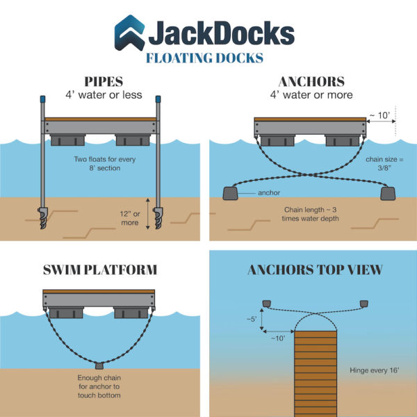 floating dock product sheet