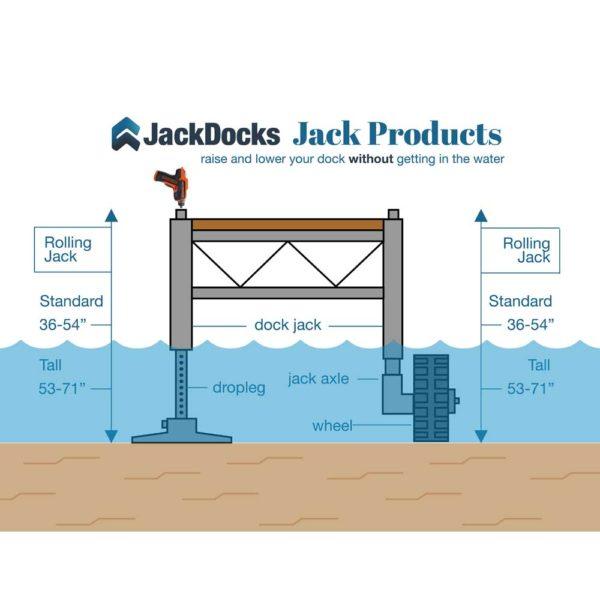 dock jack axle